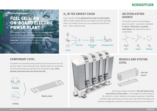 Fuel cell: An on-board electric power plant